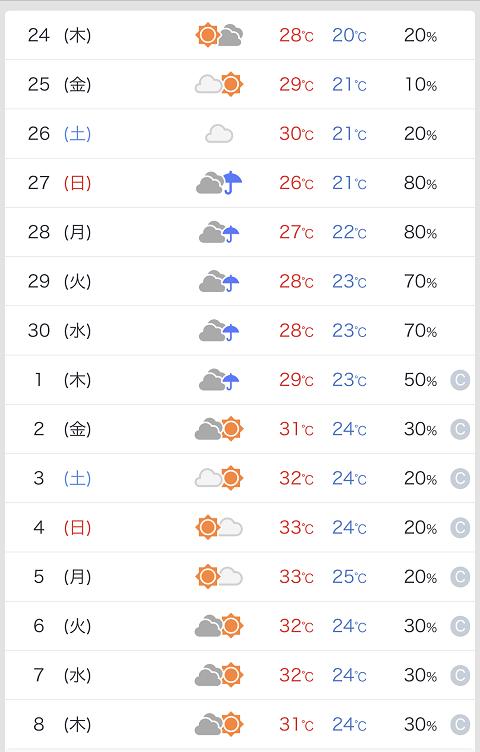 空梅雨の気配の週間天気予報 by天空オフィシャルブログ所蔵画像