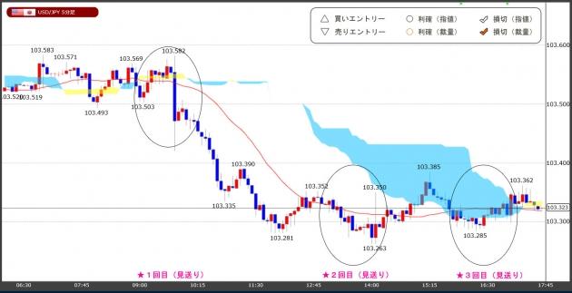 ハイレバFXトレードチャート(20.12.30)