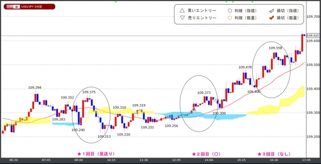 ハイレバFXトレードチャート(21.04.09)