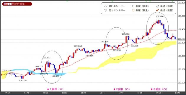 ハイレバFXトレードチャート(21.05.04)