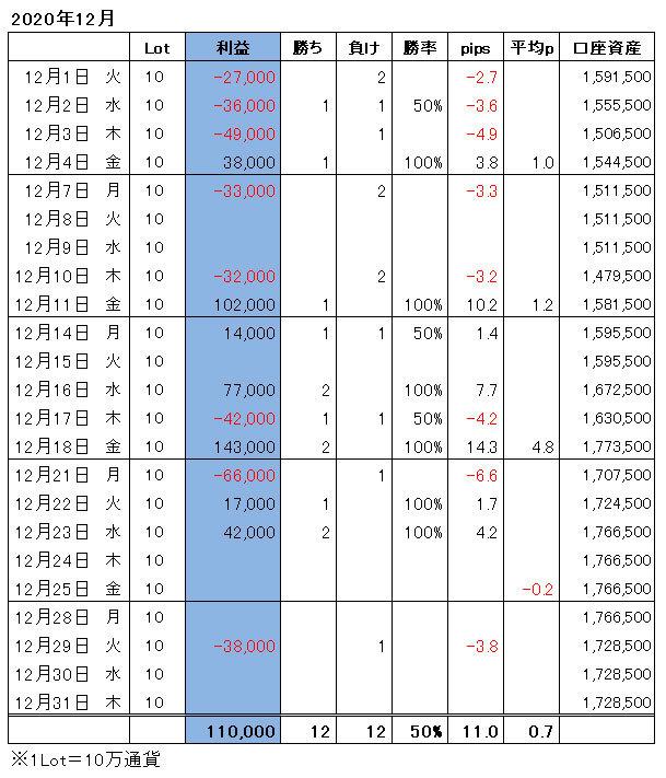 ハイレバFXトレード月間収支(20.12)