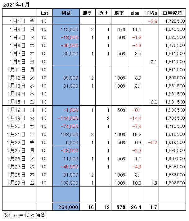 ハイレバFXトレード月間収支(21.01)