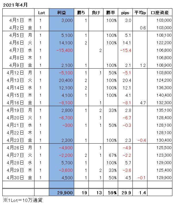 ハイレバFXトレード月間収支(21.04)