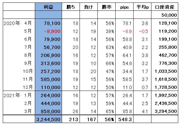 ハイレバFXトレード総合収支(21.03)
