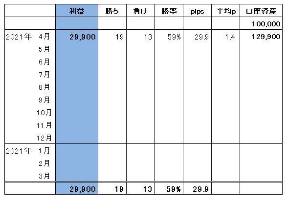ハイレバFXトレード総合収支(21.04)