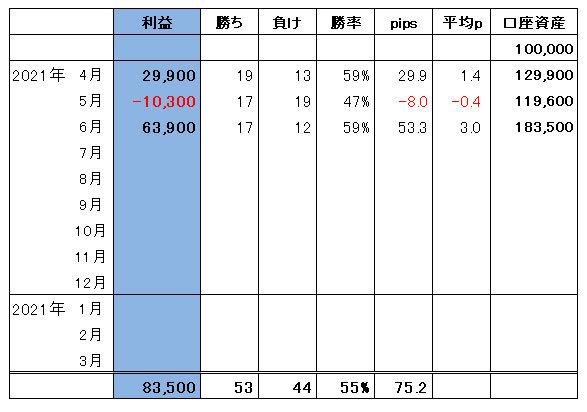 ハイレバFXトレード総合収支(21.06)