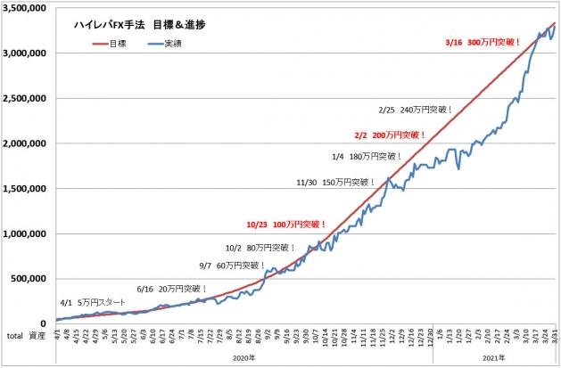 ハイレバFXトレード目標進捗・結果進捗グラフ(21.03)