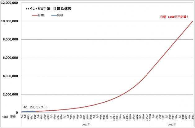 ハイレバFXトレード目標進捗・結果進捗グラフ(21.04)