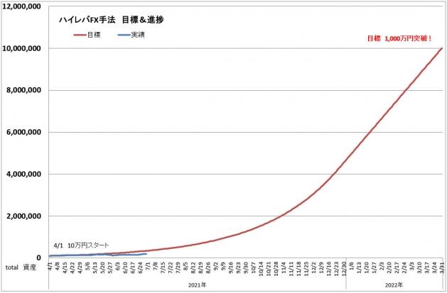 ハイレバFXトレード目標進捗・結果進捗グラフ(21.06)