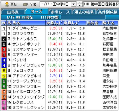 21日経新春杯オッズ