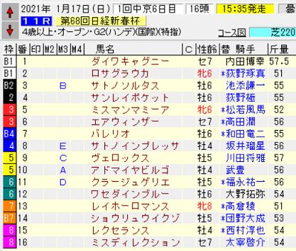 21日経新春杯