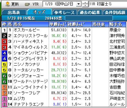 21初富士Sオッズ