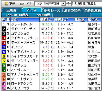 21東海Sオッズ