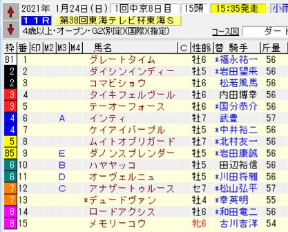 21東海S