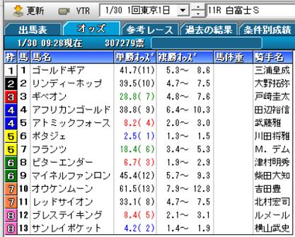 21白富士Sオッズ