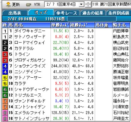 21東京新聞杯オッズ