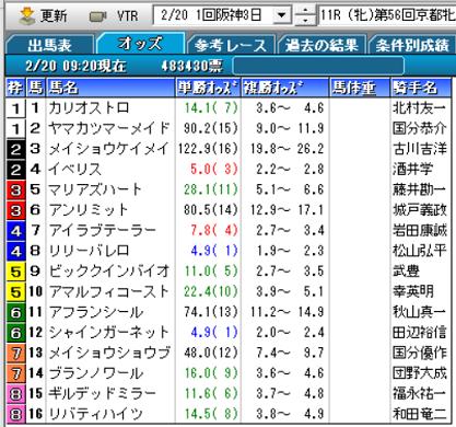 21京都牝馬Sオッズ