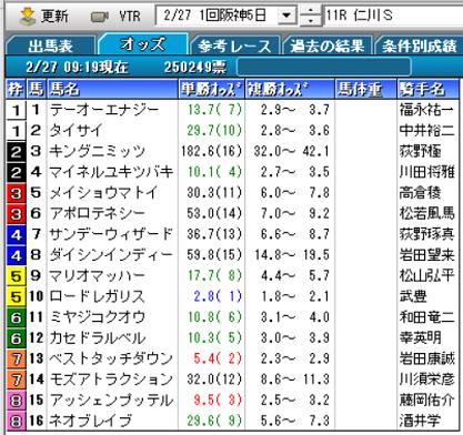 21仁川Sオッズ