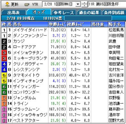 21阪急杯オッズ