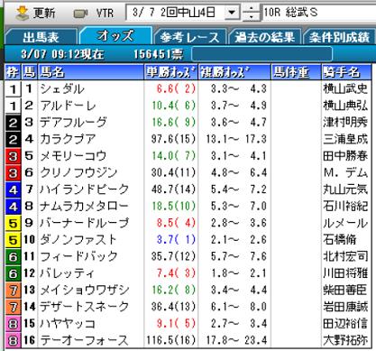 21総武Sオッズ