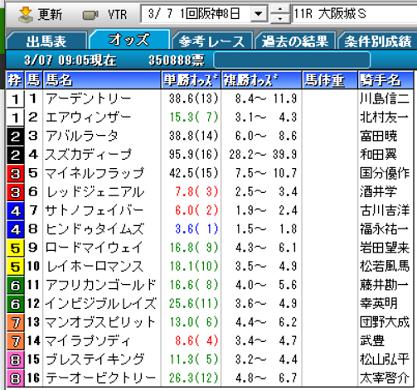21大阪城Sオッズ