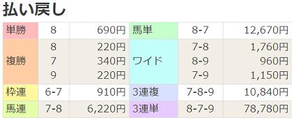 210307阪神6R払戻