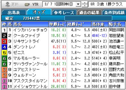 210307阪神6R確定オッズ