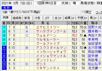 210307阪神6R結果