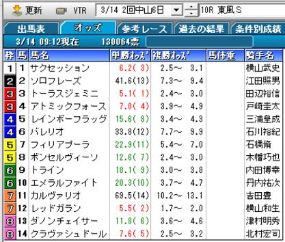 21東風Sオッズ