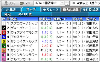 210314阪神8R確定オッズ