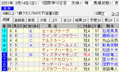 210314阪神8R結果