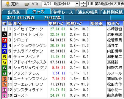 21阪神大賞典オッズ