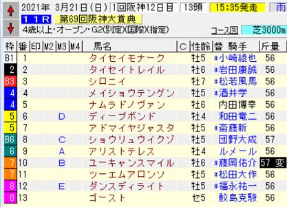 21阪神大賞典