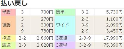 210321中京7R払戻