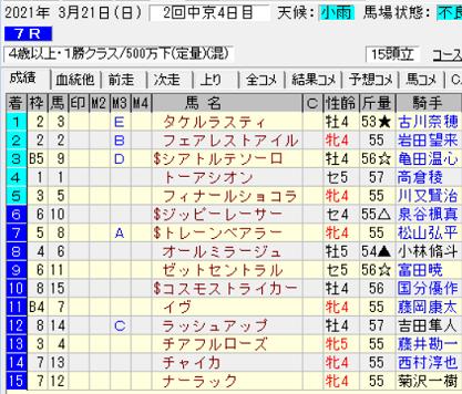 210321中京7R結果