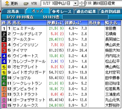 21日経賞オッズ