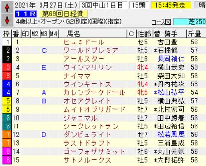 21日経賞