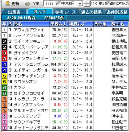21高松宮記念オッズ