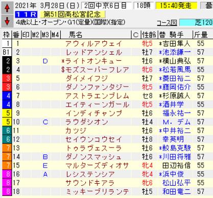 21高松宮記念