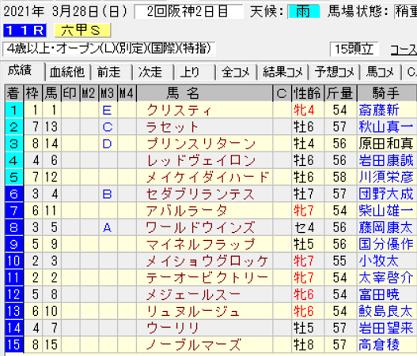 21六甲S結果