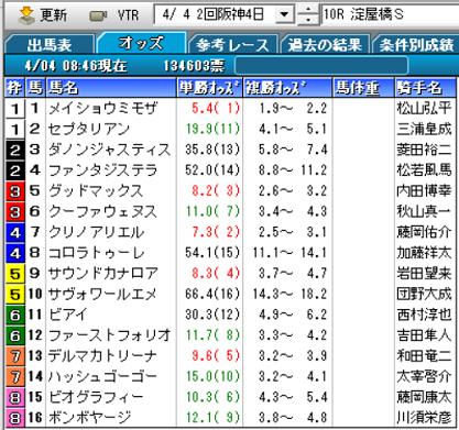 21淀屋橋Sオッズ