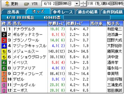 21阪神牝馬Sオッズ