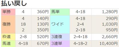 21桜花賞払戻