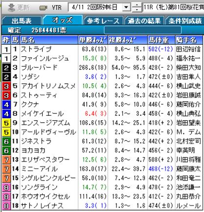 21桜花賞確定オッズ