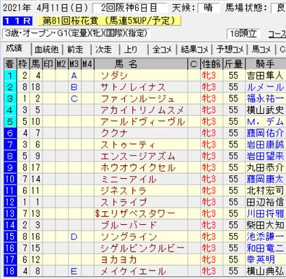 21桜花賞結果