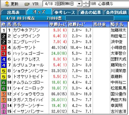 21心斎橋Sオッズ