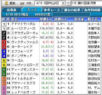 21皐月賞オッズ