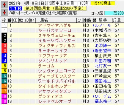 21皐月賞