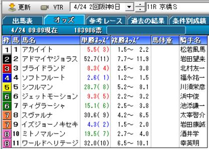 21京橋Sオッズ