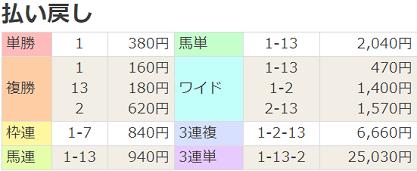 210424東京7R払戻